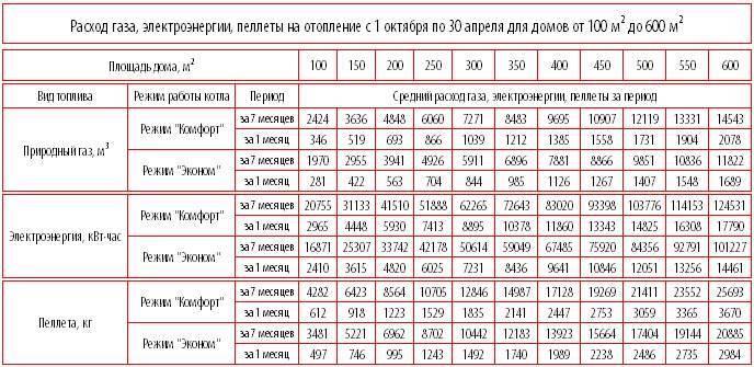 Сколько потребляет электрический котел отопления в месяц — расчет