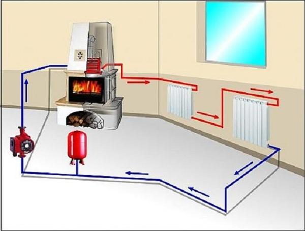 Паровое отопление своими руками - пошаговые инструкции!