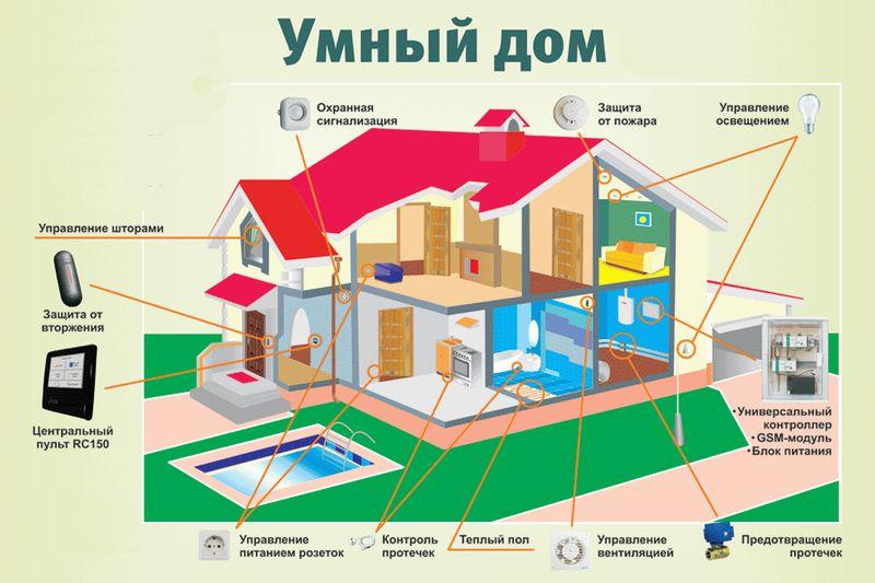 Умный дом своими руками на базе пк - технология управления
