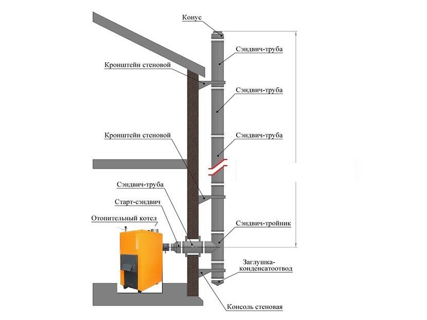 Правила монтажа и установки сэндвич дымоходов на крышу