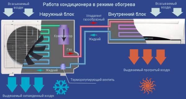 Сплит-система на 2 комнаты: как устроено и работает оборудование + нюансы выбора такой техники