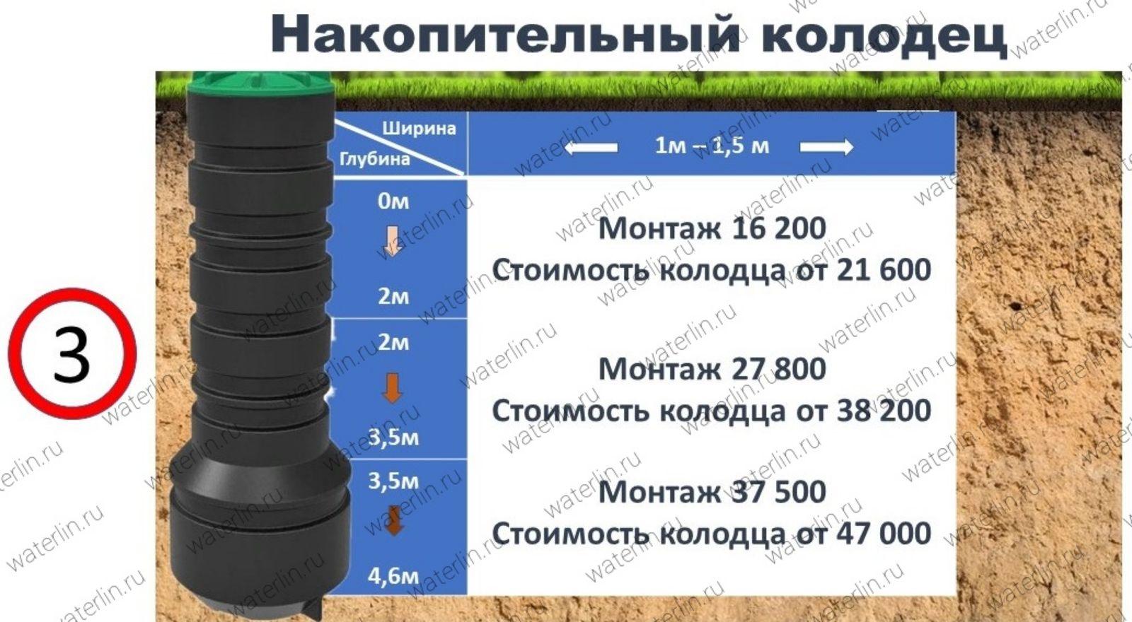 Правила монтажа колодцев для дренажной системы