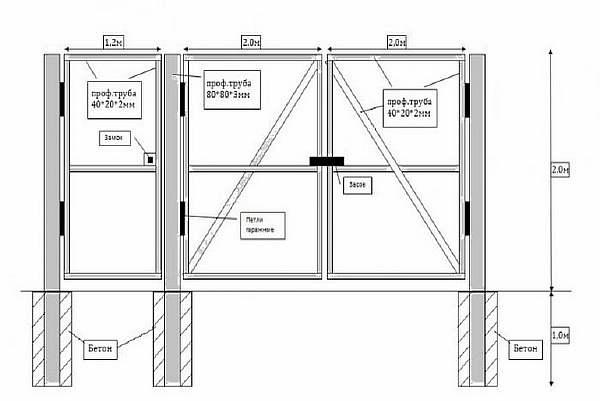 Как сделать ворота из профлиста своими руками: пошаговая видеоинструкция