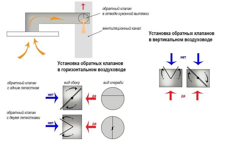 Обратный клапан для вентиляции (вытяжки) своими руками: как сделать, пошаговая инструкция