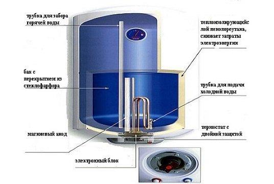 5 лучших водонагревателей аристон