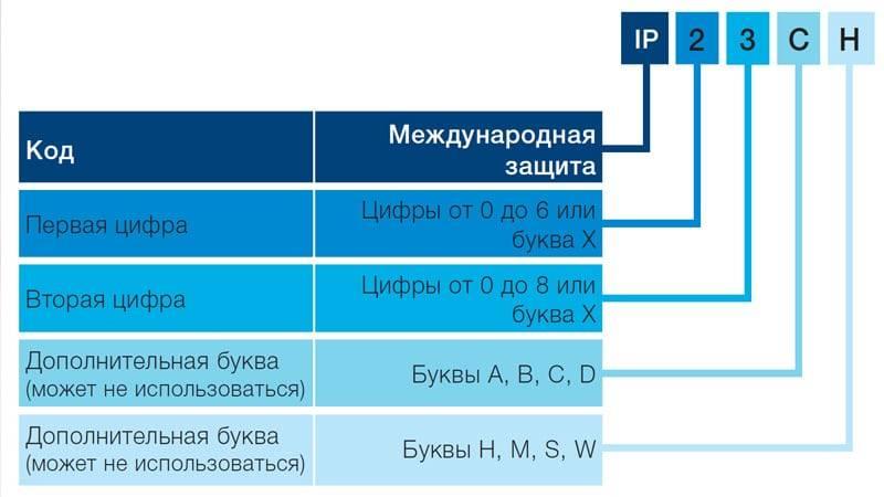 Что такое степень защиты (ip) - расшифровка степени защиты ip. таблицы и стандарты