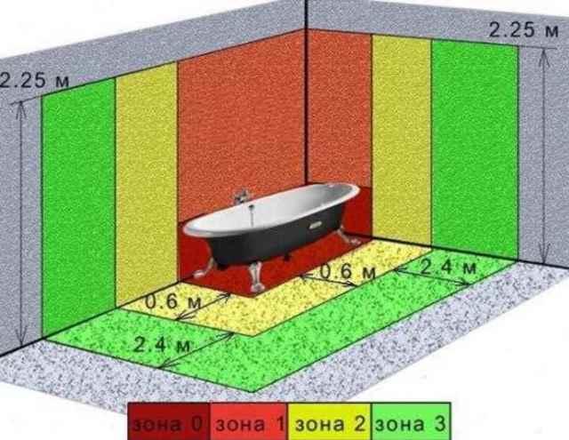 Гидромассажные ванны. виды и преимущества в эксплуатации