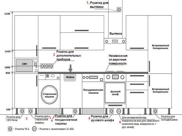 Расположение розеток на кухне (12 фото и схемы размещения)