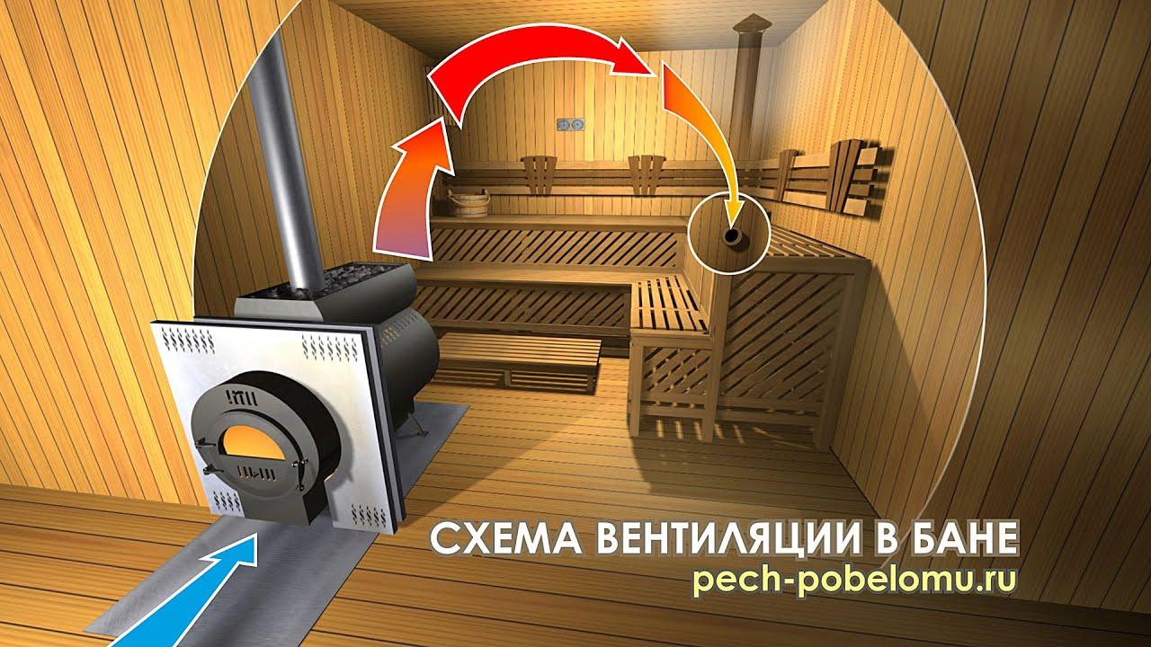 Вентиляция басту в бане: схема, устройство, установка