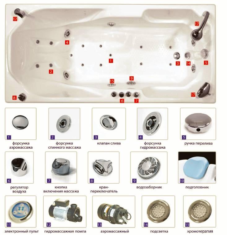 Акриловая ванна с гидромассажем - особенности выбора