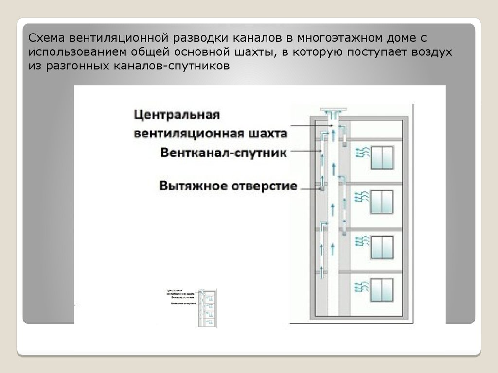 Схема и устройство вентиляции в многоэтажных домах