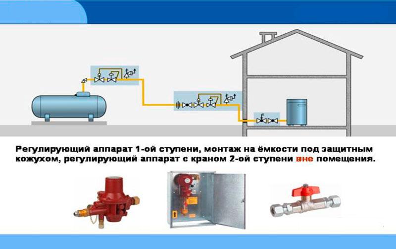 Подключение газа к частному дому: монтаж и ввод систем газоснабжения