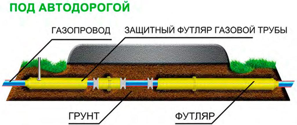 Основные этапы при проведении газопровода