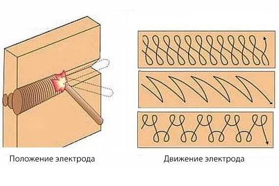Азы сварки металла инвертором для начинающих