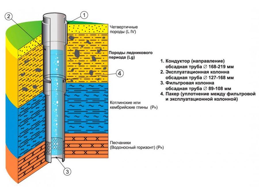 Как выбрать оборудование для бурения скважины на воду
