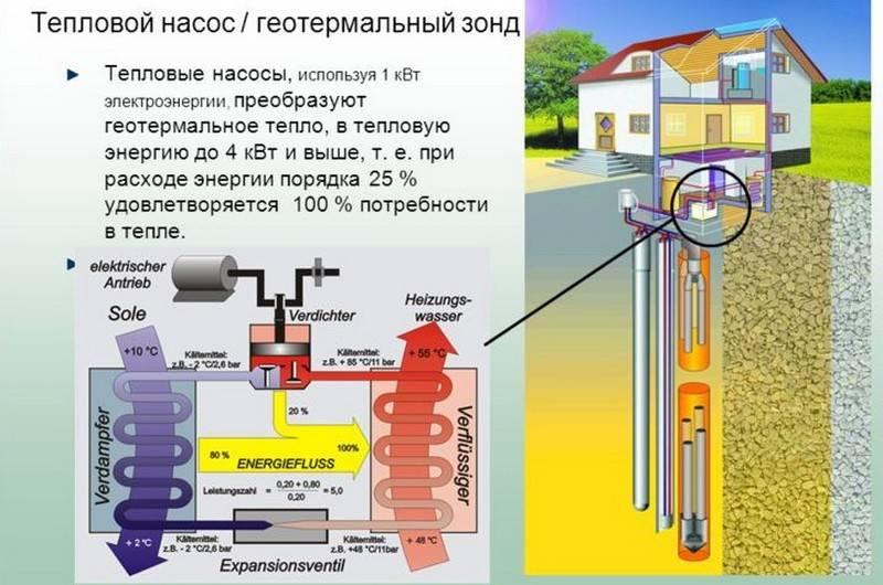 Как выбрать тепловой насос для дома и избежать типичных ошибок при установке