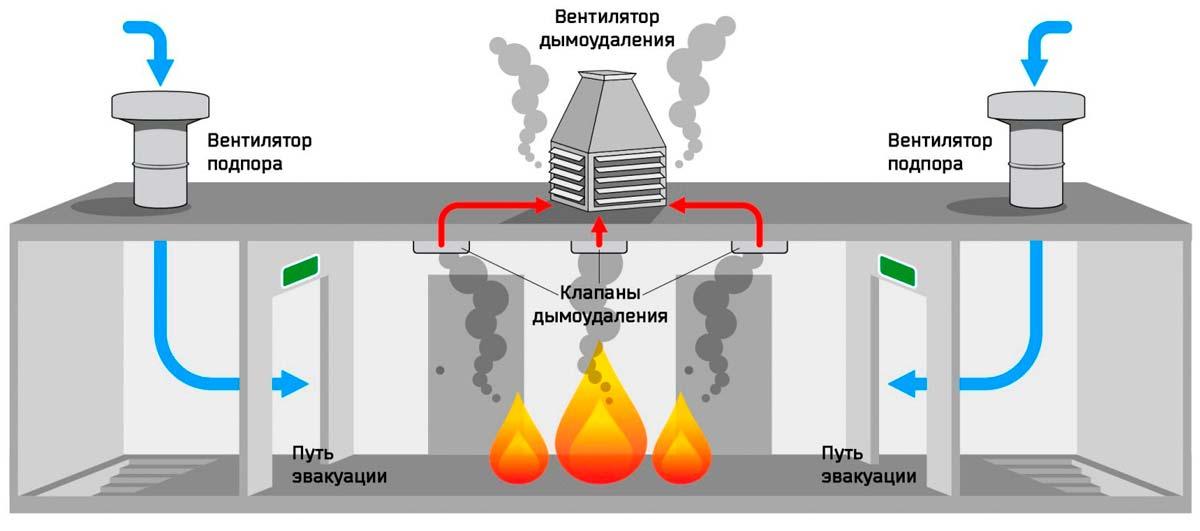 Монтаж вентиляции и дымоудаления: особенности проектирования