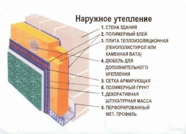 Утепление деревянного дома снаружи пенопластом, минватой или пеноплексом