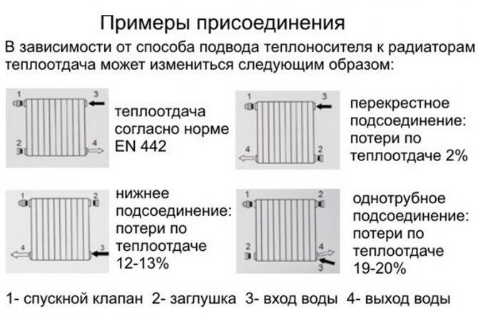 Как выполняется сборка алюминиевых радиаторов отопления – особенности сборки и подключения батарей своими руками