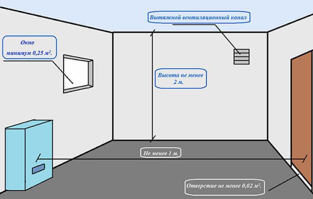 Особенности перепланировки помещения с газовой плитой
