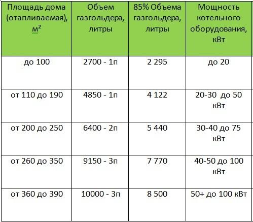 Что лучше и дешевле — пеллеты или газгольдер? Сравнение основных характеристик