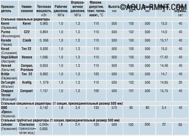Биметаллические радиаторы global: обзор и характеристики моделей, цена за секцию