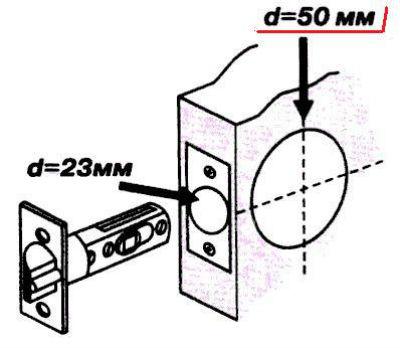 Врезать замок в межкомнатную дверь: как самому быстро установить магнитную защелку на деревянное полотно, как сделать это самостоятельно, правильно и аккуратно?