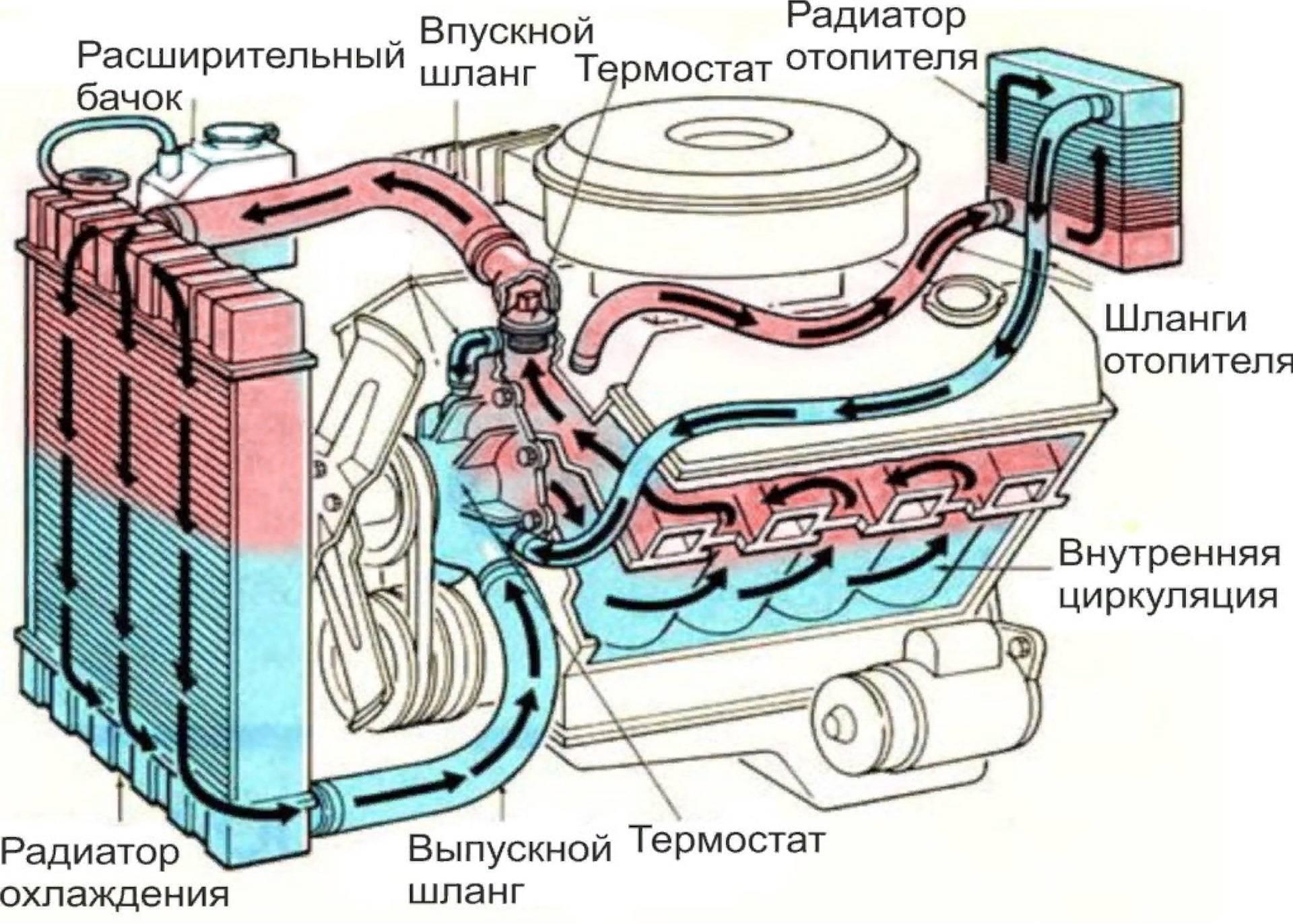 Как устранить течь в системе отопления частного дома, течет батарея