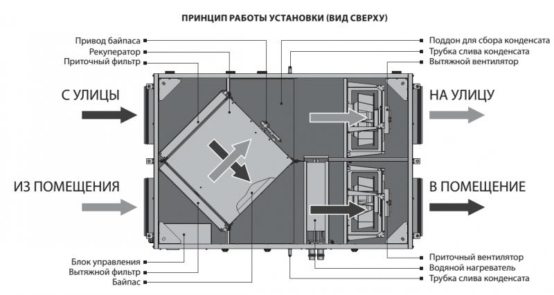Приточно-вытяжная вентиляция в помещении