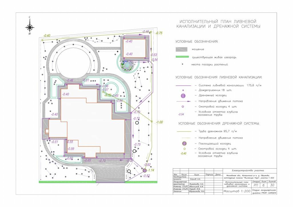 Проект и методики расчета ливневой канализации