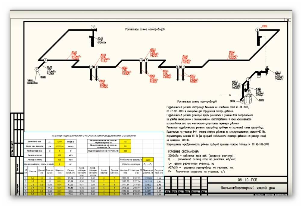 Методика гидравлического расчета газопровода
