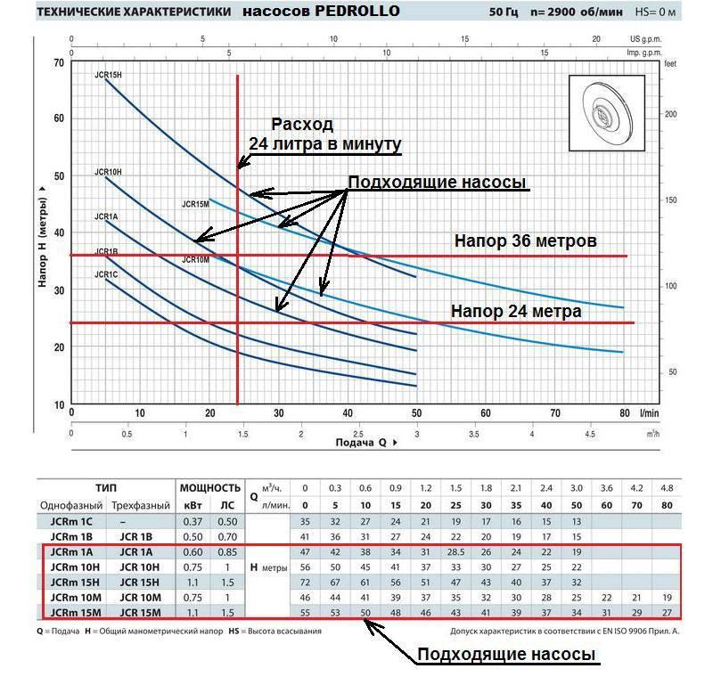 Циркуляционные насосы для систем отопления дома — расчет, подбор, схема