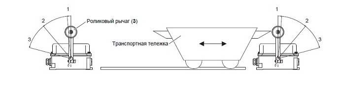 О концевых выключателях двери: принцип работы и назначение устройства