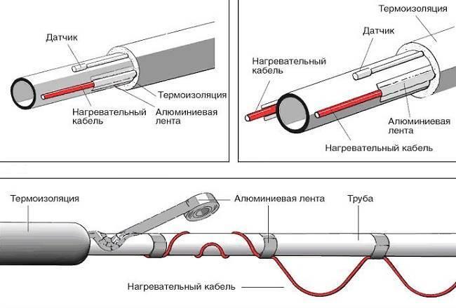 Использование теплового кабеля с автоматической терморегуляцией для прогрева и не допускания замерзания труб