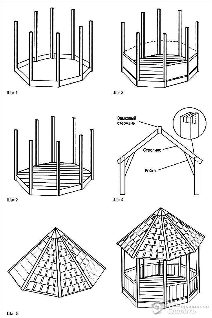 Строительство беседки своими руками: пошаговая инструкция как построить беседку правильно (175 фото)