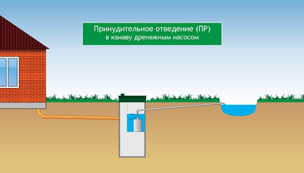 Как выбрать лучший септик при высоком уровне грунтовых вод: методика подбора, особенности конструкции, места размещения, монтажа, как предотвратить поступление воды в траншею и реализовать доочистку