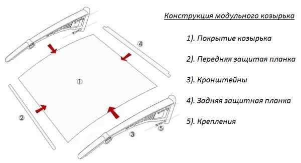 Козырек для крыльца над входом: как сделать и обустроить своими руками