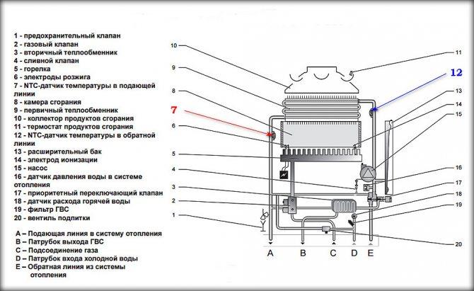 Автоматизация котельной: принцип работы и перспективы