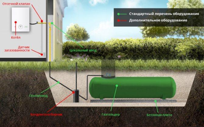 Какую систему отопления предпочесть: участки с газом  или газгольдер