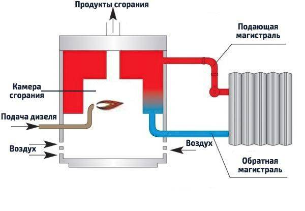 Дизельный котел отопления для дома — реальный расход топлива