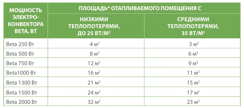Расчет конвекторов отопления для определенной площади помещения   тепломонстр