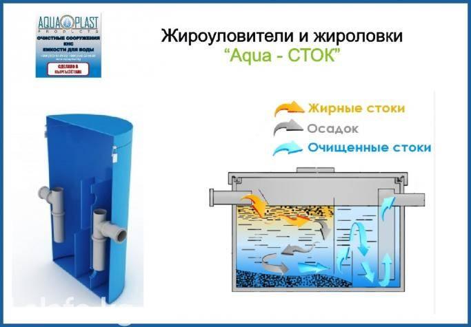 Жироуловитель для канализации в быту и на производстве