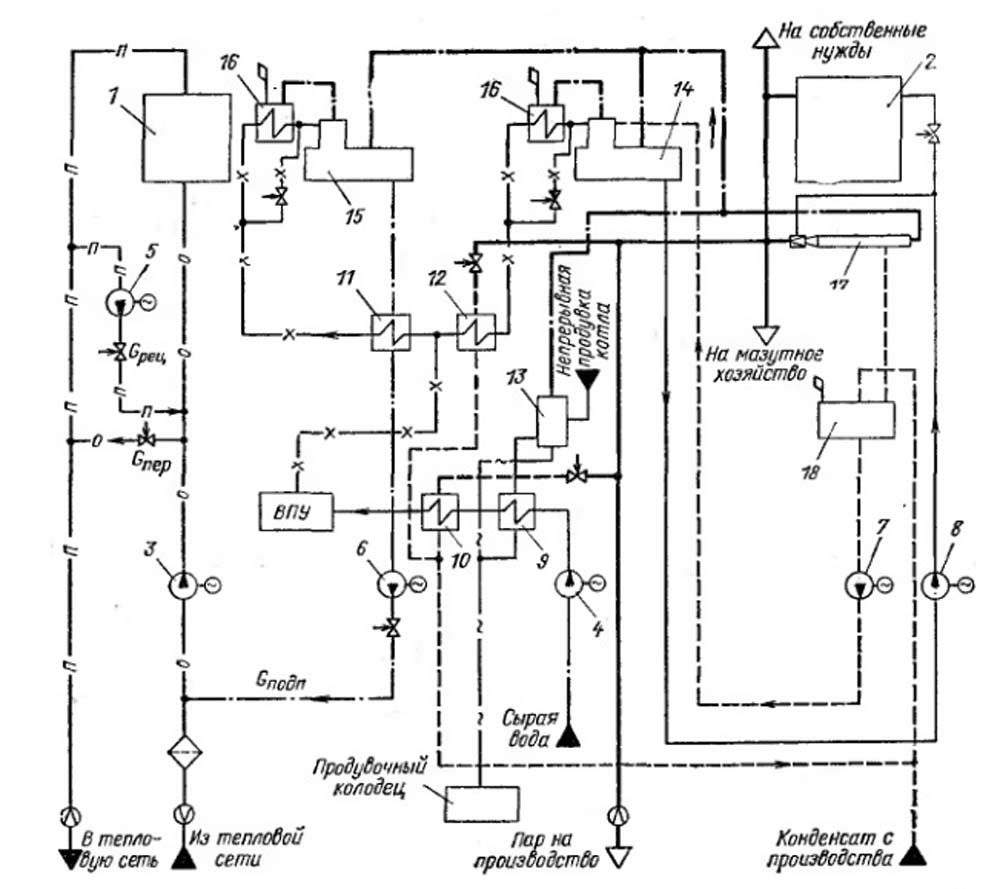 Схема котельной: принципиальная тепловая, подпиточный насос, установки, технологическая, автоматика частного дома