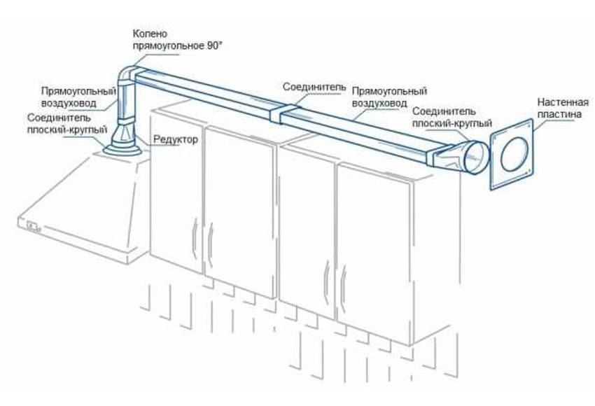 Вентиляция на кухне: с вытяжкой, без вытяжки — как сделать?