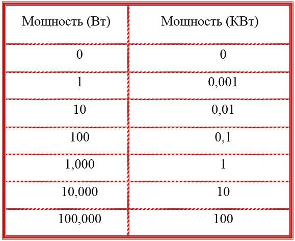 Перевести единицы: миллиджоуль в секунду [мдж/с] в вольт-ампер [в·а] • конвертер мощности • популярные конвертеры единиц • компактный калькулятор • онлайн-конвертеры единиц измерения