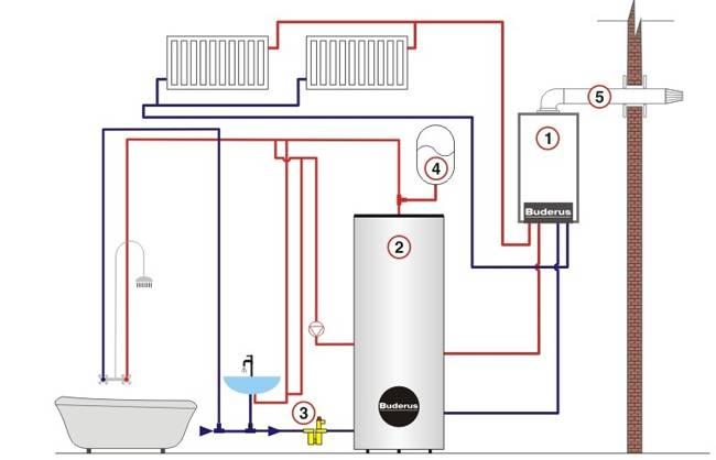 Монтаж настенных газовых котлов отопления — схема подключения на примерах