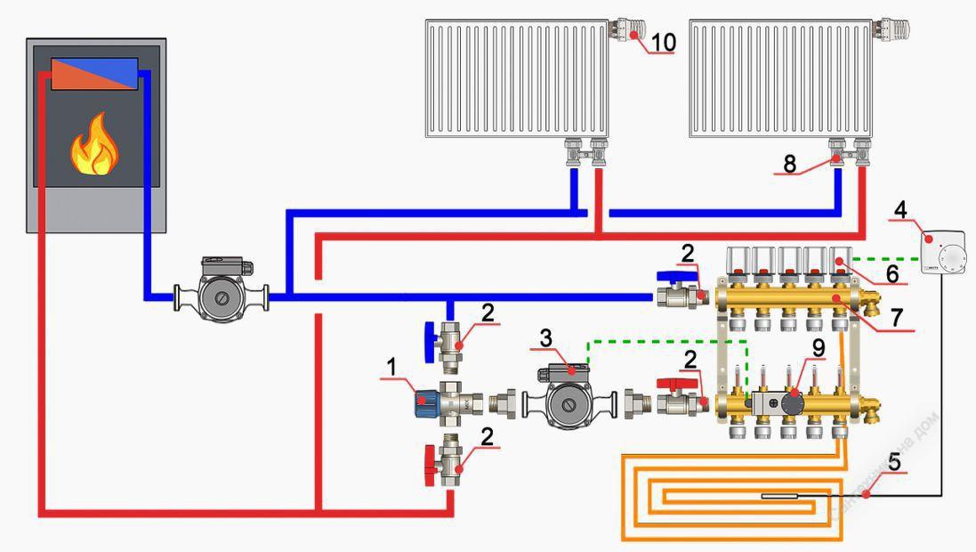 Закрытая система отопления: схема, принцип работы, преимущества и недостатки.