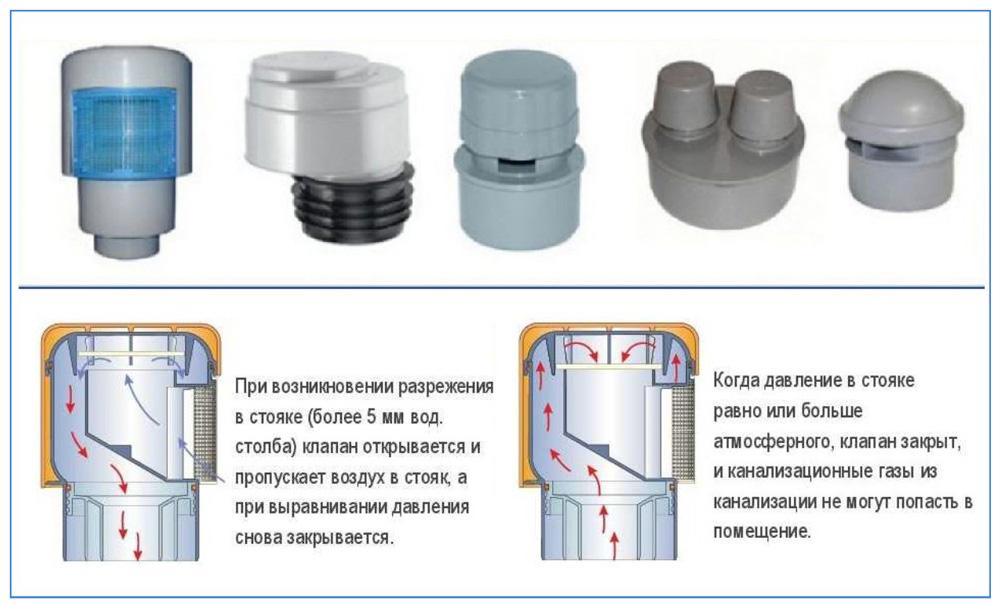 Зачем нужен воздушный клапан для канализации: особенности установки, разновидности и производители