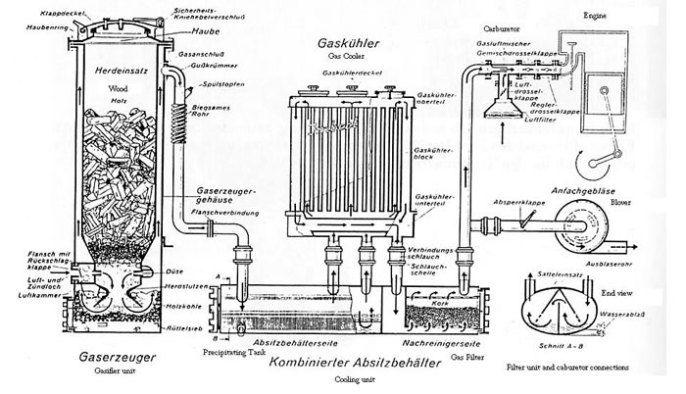 Газогенераторы на дровах - чертежи, устройство и как сделать своими руками