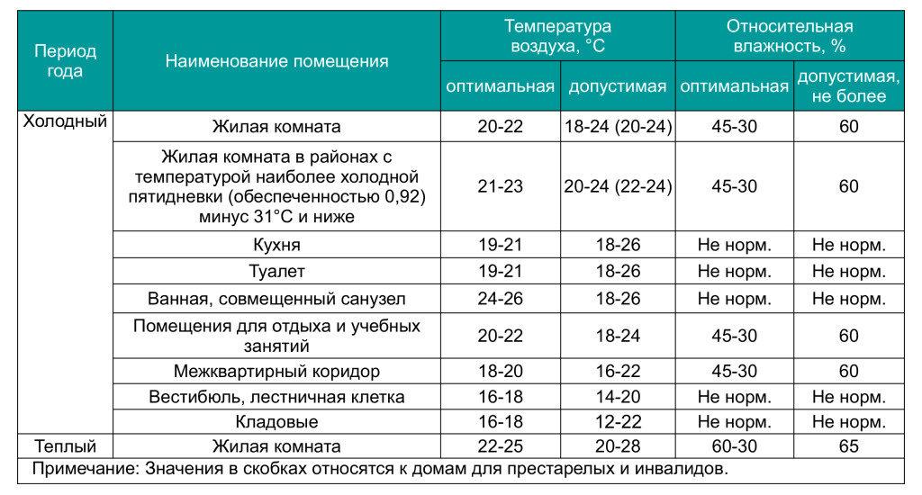 Нормы комнатной температуры: комфортный для проживания человека режим в помещениях
